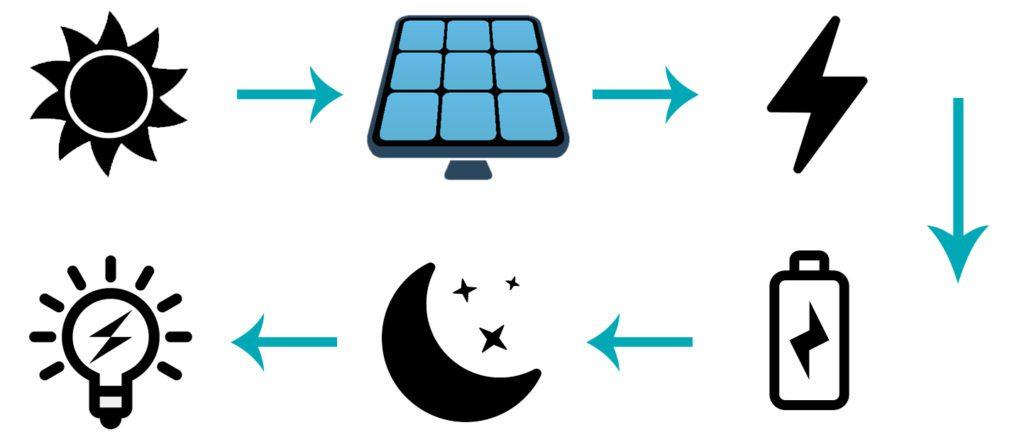 comment marche une lampe solaire