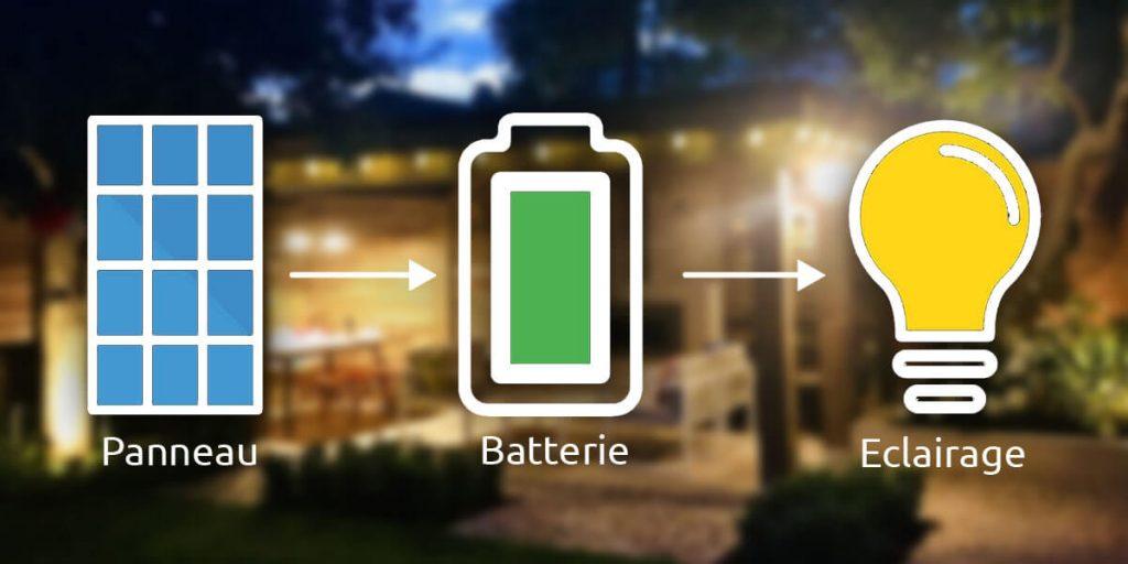 eclairer jardin sans electricite