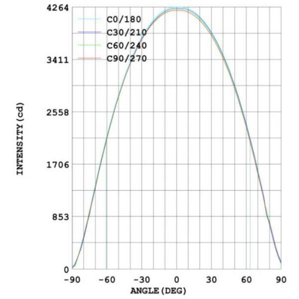 diffusion lumineuse lamapdaire solaire autonome 2